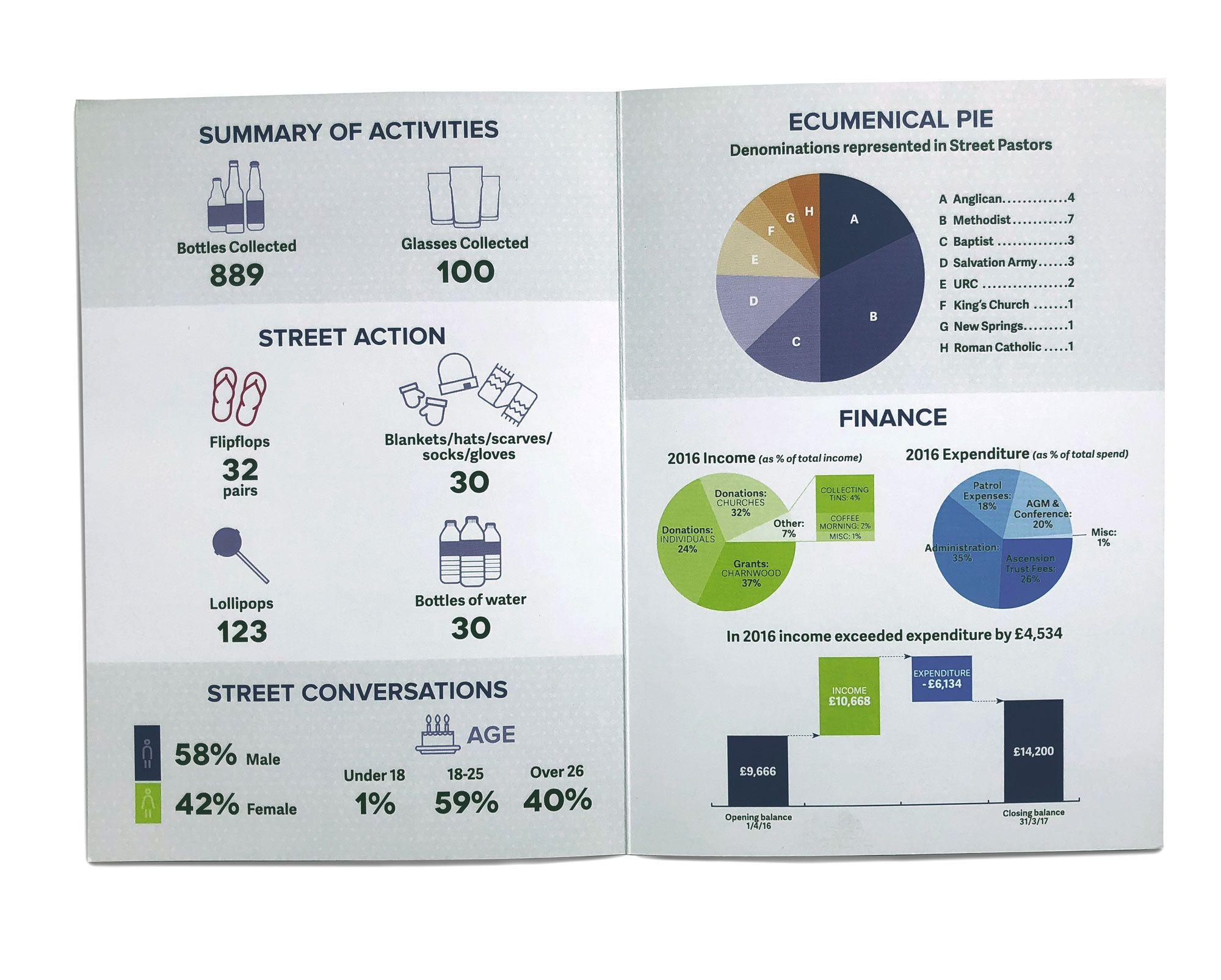 Street Pastors Annual Report Spread2